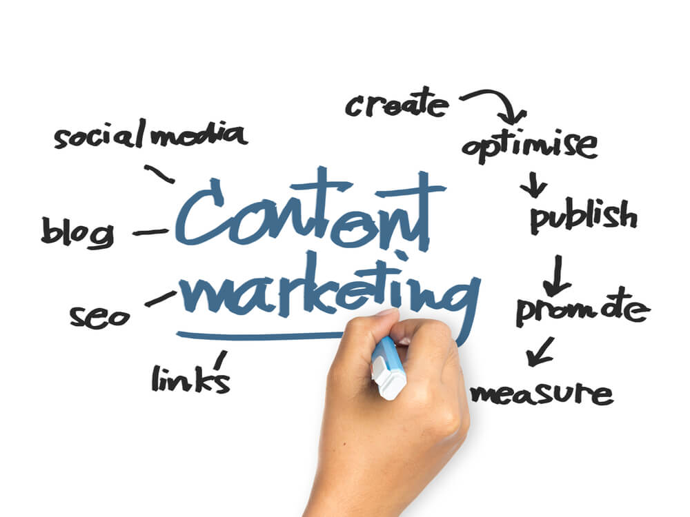 content marketing small business owner